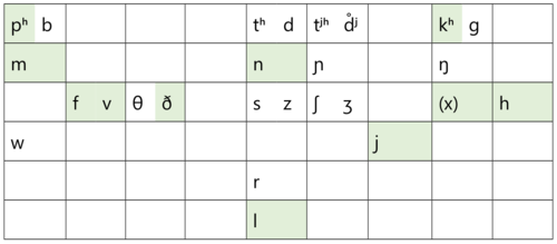 phonemes-english.png